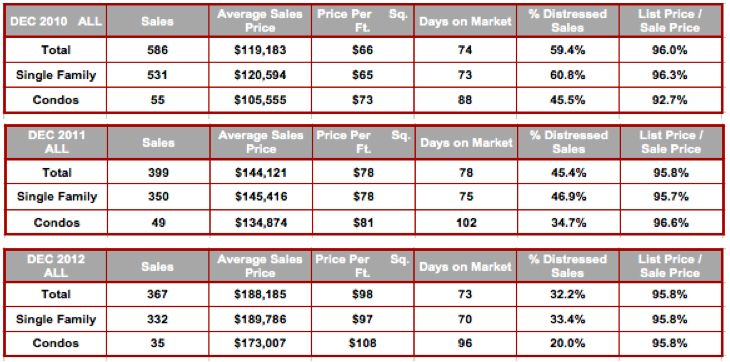 December All Cape Coral Zip Code Stats 2010-2012