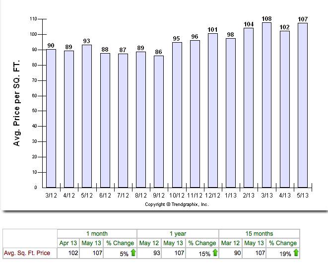 Cape Coral Average Price per Square Foot March 2012 to May 2013