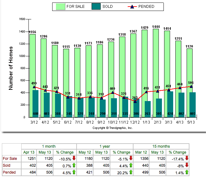 Cape Coral number of homes for sale March 2012 to May 2013