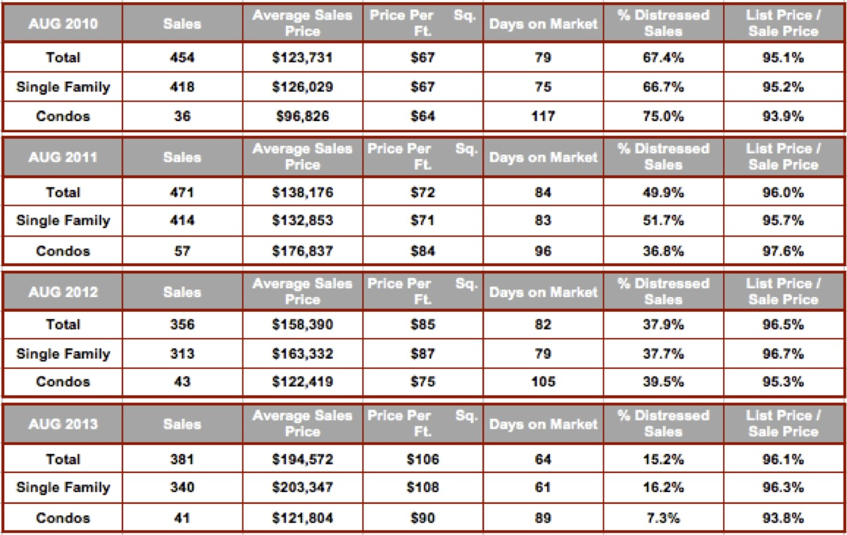 August Cape Coral All Zip Code Stats 2010-2013