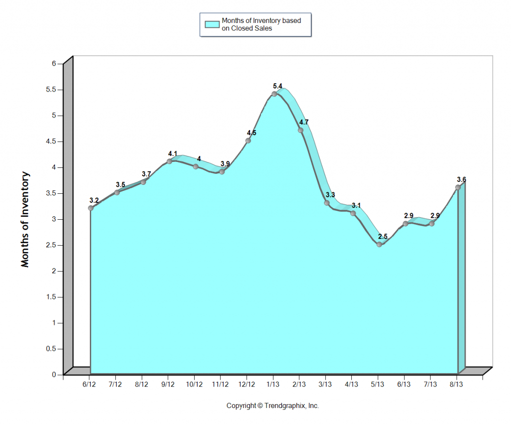 Cape Coral Months of Inventory June 2012 to August 2013