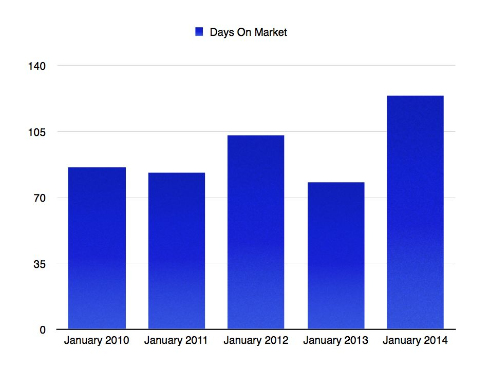 January 2010-2014 Cape Coral Average Days On Market