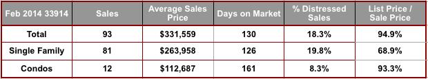 February 2014 Cape Coral 33914 Zip Code Real Estate Statistics