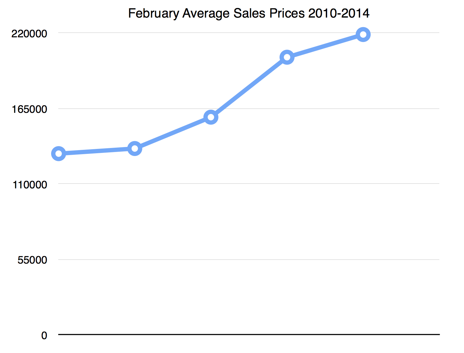February Average Sales 2010-2014