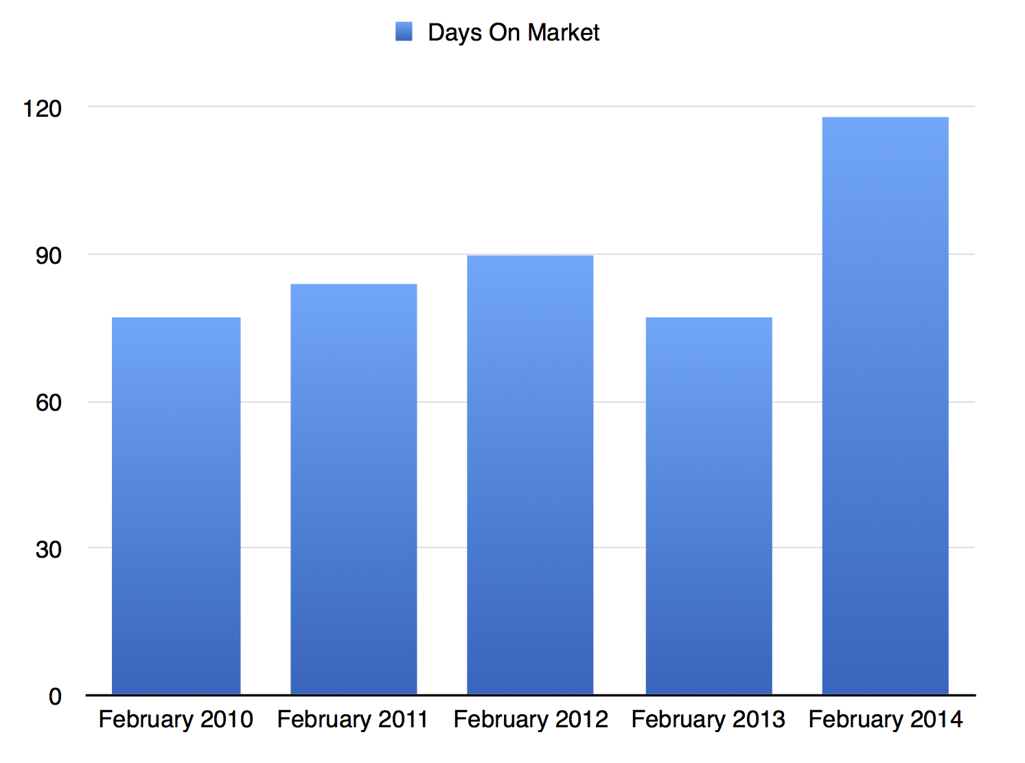 February Days On Mkt 2010-2014