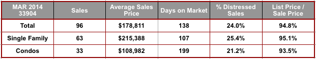 March 2014 Cape Coral 33904 Zip Code Real Estate Stats