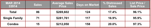March 2014 Cape Coral 33914 Zip Code Real Estate Stats