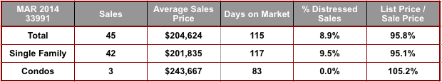 March 2014 Cape Coral 33991 Zip Code Real Estate Stats