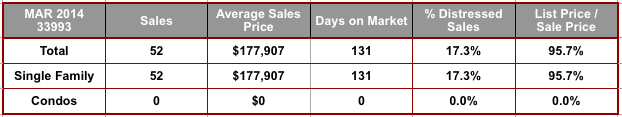 March 2014 Cape Coral 33993 Zip Code Real Estate Stats