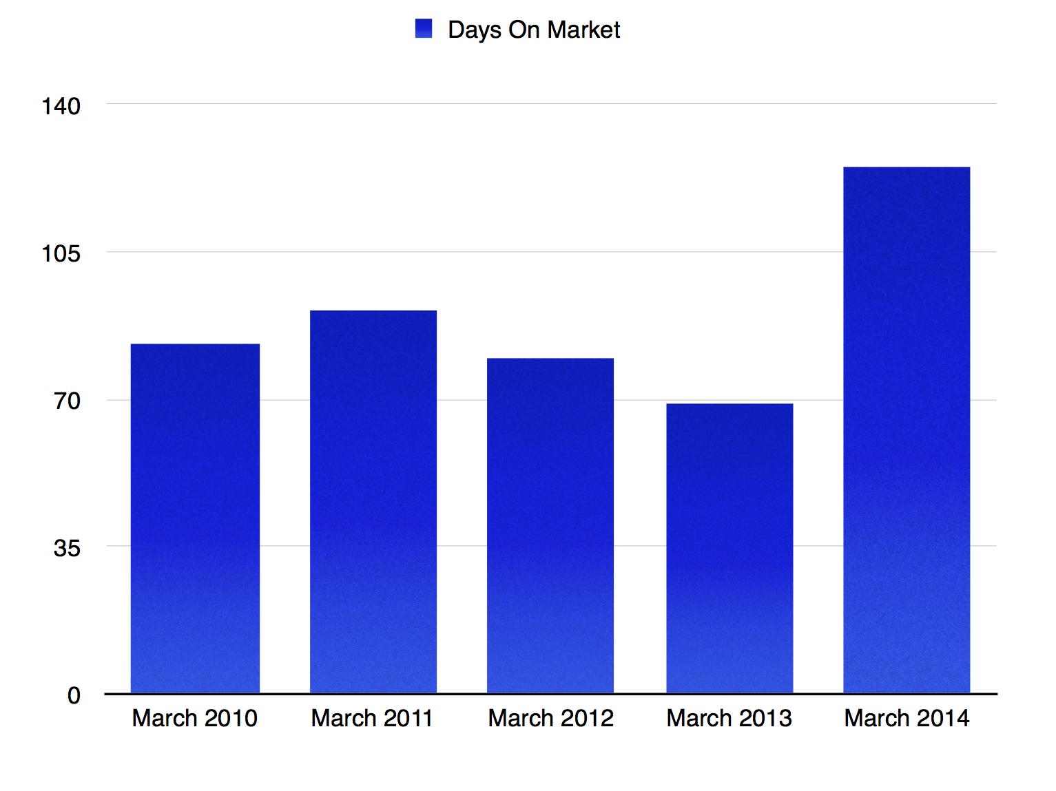 March Days On Market 2010-2014