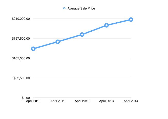 April Average Sales Price 2010-2014