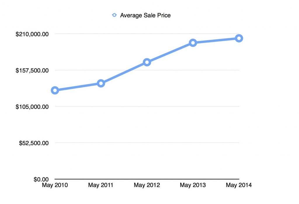 Cape Coral Average Sales Price May 2010-2014