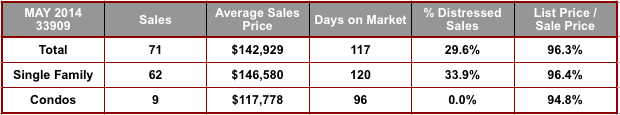 May 2014 Cape Coral 33909 Zip Code Real Estate Stats