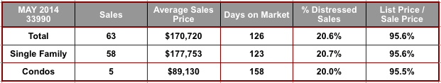 May 2014 Cape Coral 33990 Zip Code Real Estate Stats