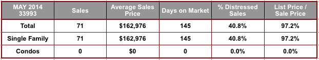 May 2014 Cape Coral 33993 Zip Code Real Estate Stats