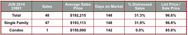 June 2014 Cape Coral 33991 Zip Code Real Estate Stats