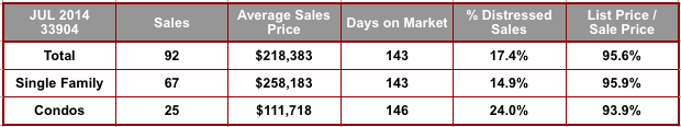 July 2014 Cape Coral 33904 Zip Code Real Estate Stats