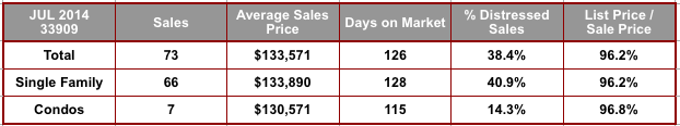 July 2014 Cape Coral 33909 Zip Code Real Estate Stats