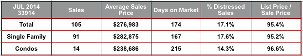 July 2014 Cape Coral 33914 Zip Code Real Estate Stats