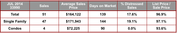 July 2014 Cape Coral 33990 Zip Code Real Estate Stats