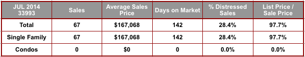 July 2014 Cape Coral 33993 Zip Code Real Estate Stats