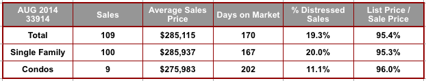 August 2014 Cape Coral 33914 Zip Code Real Estate Stats