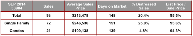 September 2014 Cape Coral 33904 Zip Code Real Estate Stats