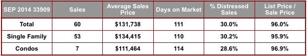 September 2014 Cape Coral 33909 Zip Code Real Estate Stats