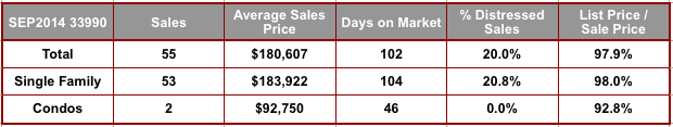 September 2014 Cape Coral 33990 Zip Code Real Estate Stats