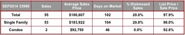 September 2014 Cape Coral 33990 Zip Code Real Estate Stats