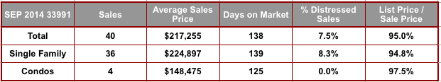 September 2014 Cape Coral 33991 Zip Code Real Estate Stats