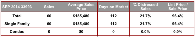 September 2014 Cape Coral 33993 Zip Code Real Estate Stats