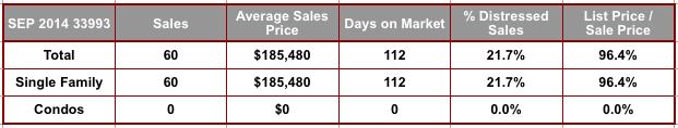 September 2014 Cape Coral 33993 Zip Code Real Estate Stats