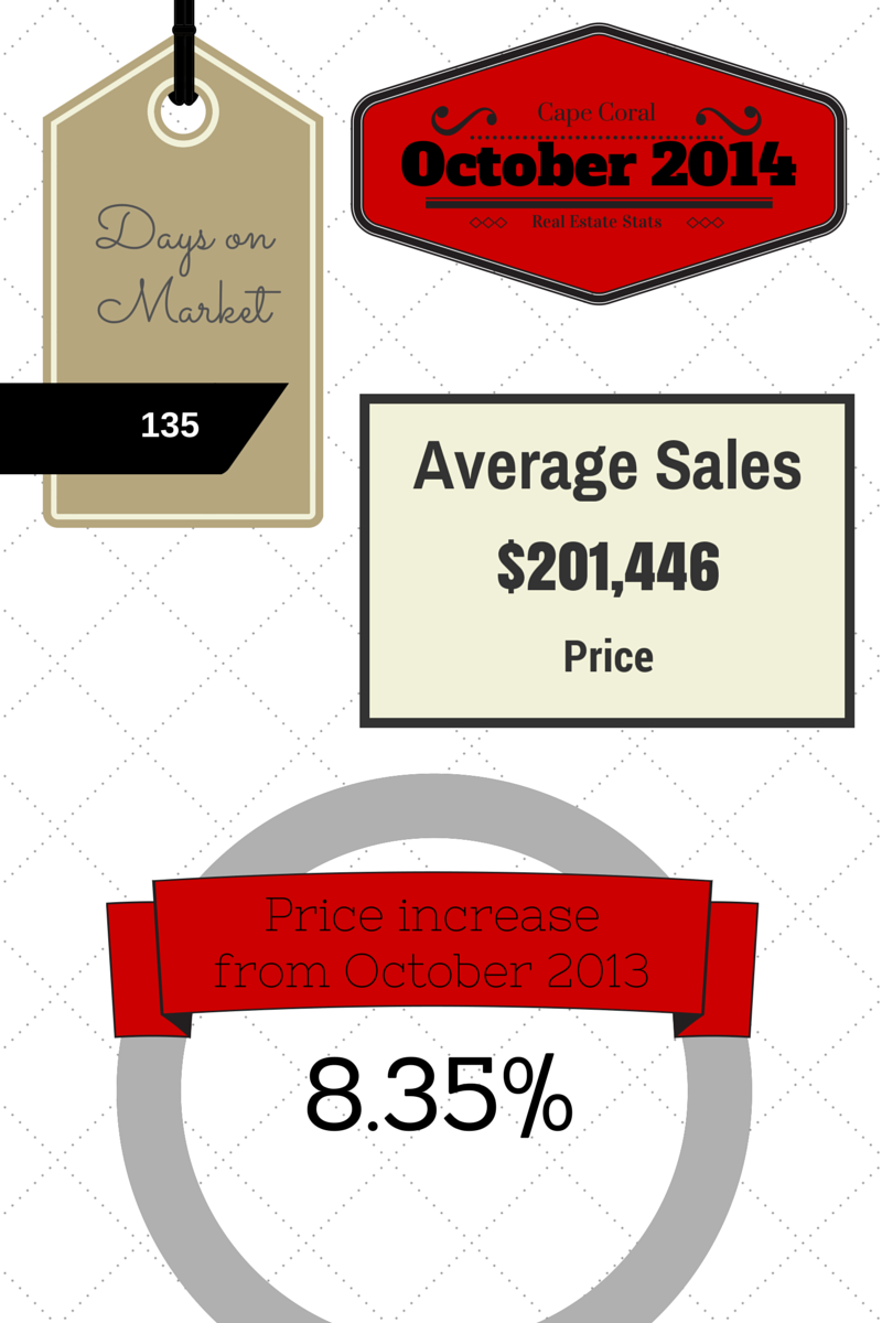 2014 October Cape Coral Real Estate Statistics