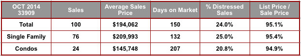 October 2014 Cape Coral 33909 Zip Code Real Estate Stats