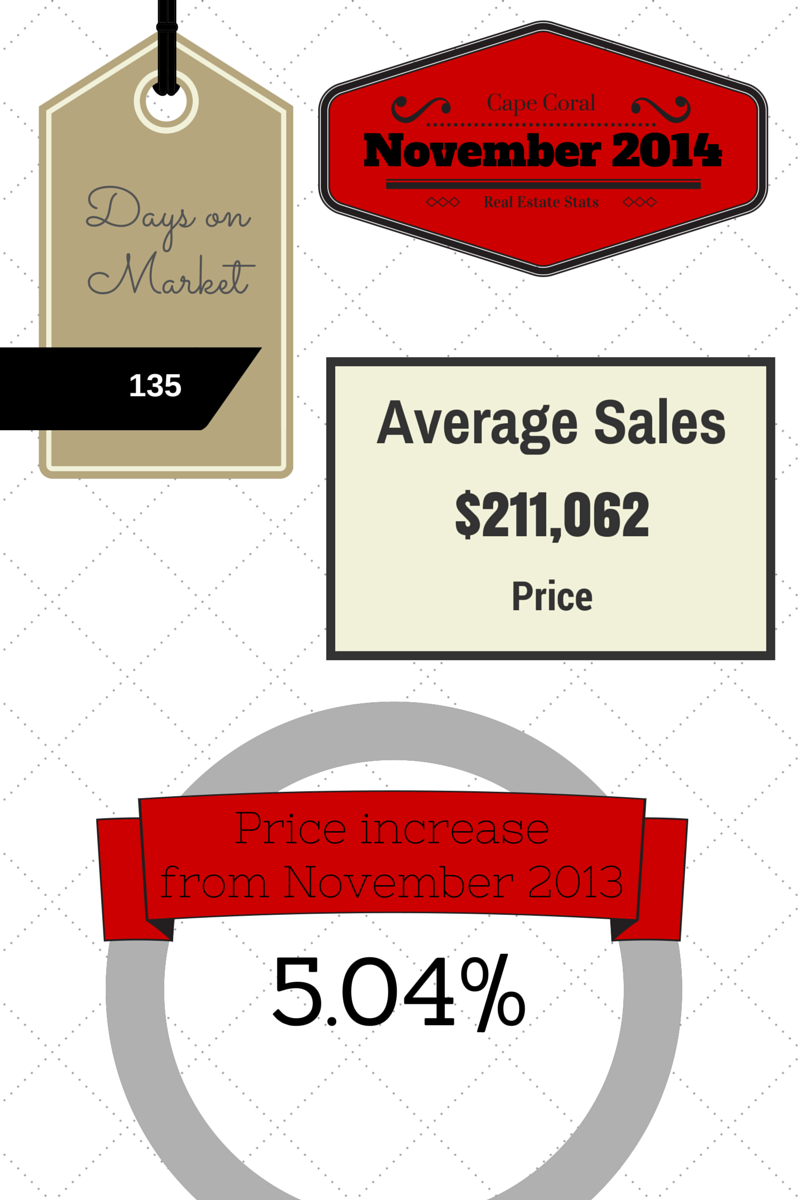 2014 November Cape Coral Real Estate Statistics