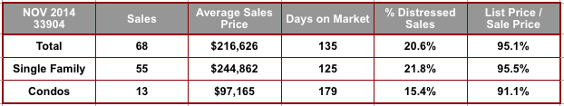 November 2014 Cape Coral 33904 Zip Code Real Estate Stats