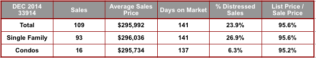 December 2014 Cape Coral 33914 Zip Code Real Estate Stats