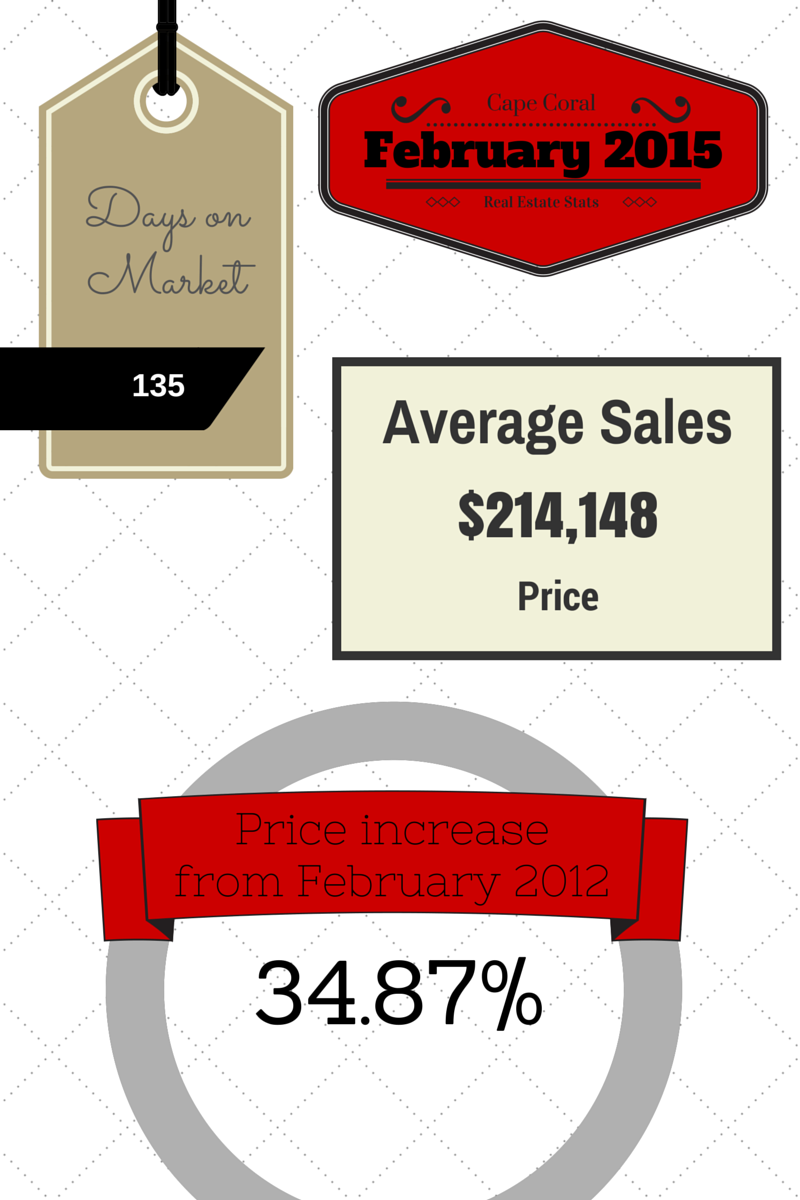 2015 February Cape Coral Real Estate Statistics