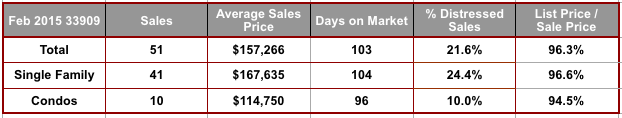February 2015 Cape Coral 33909 Zip Code Real Estate Stats