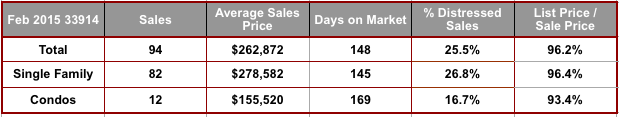 February 2015 Cape Coral 33914 Zip Code Real Estate Stats