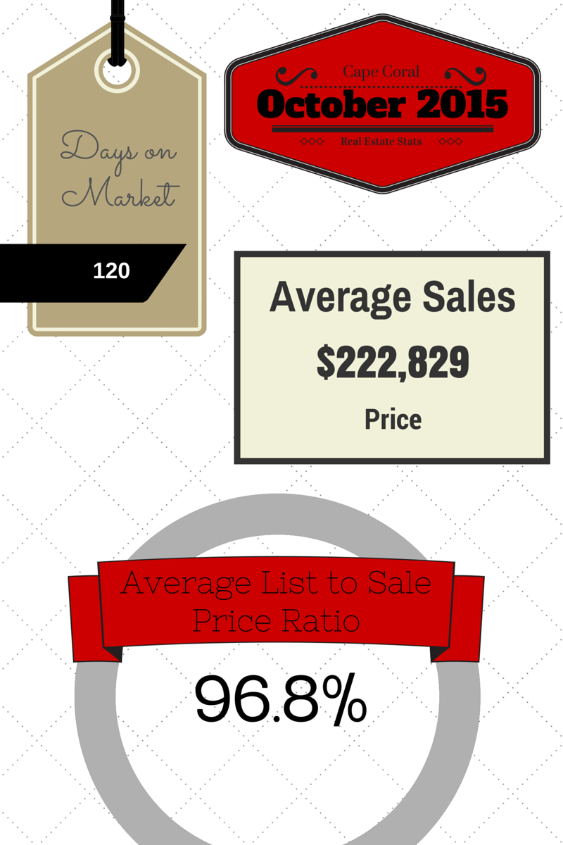 2015 October Cape Coral Real Estate Statistics