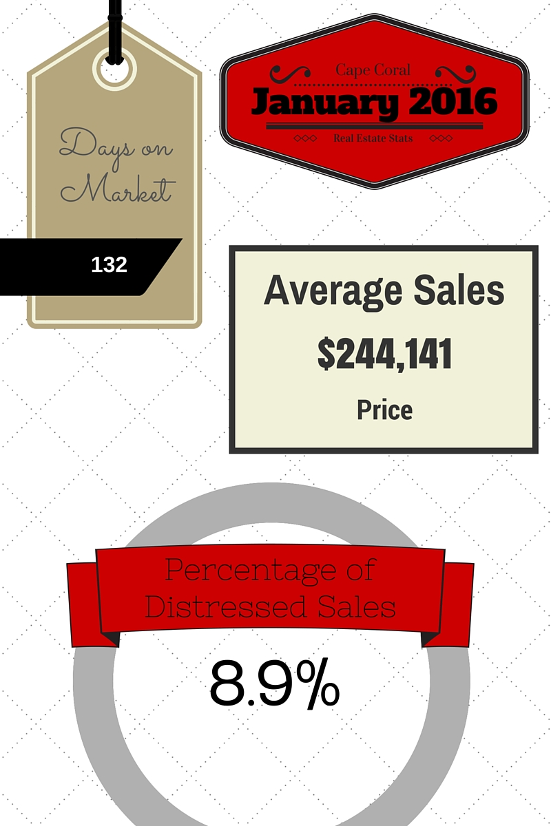 January 2016 Cape Coral Real Estate Statistics