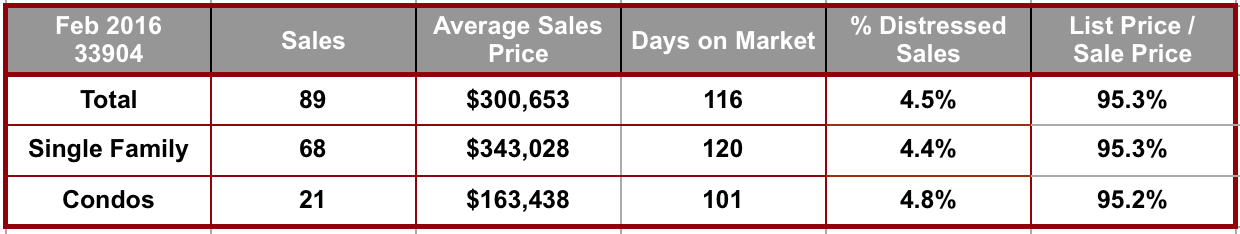 February 2016 Cape Coral 33904 Zip Code Real Estate Stats