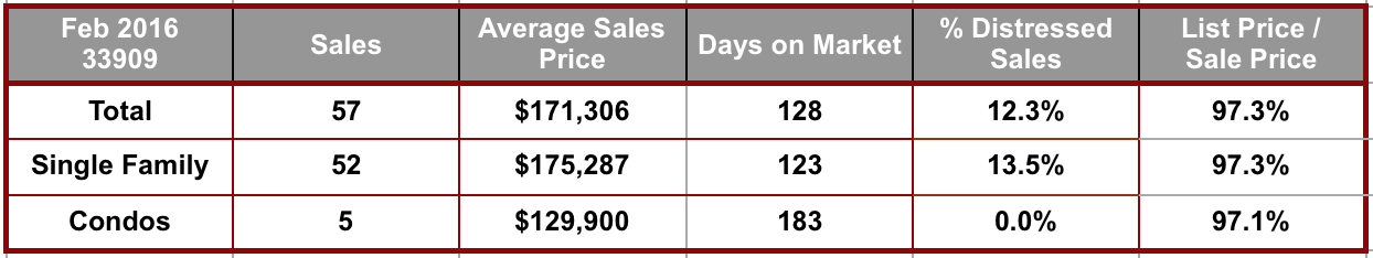 February 2016 Cape Coral 33909 Zip Code Real Estate Stats