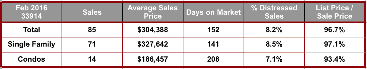 February 2016 Cape Coral 33914 Zip Code Real Estate Stats
