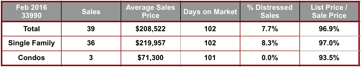 February 2016 Cape Coral 33990 Zip Code Real Estate Stats