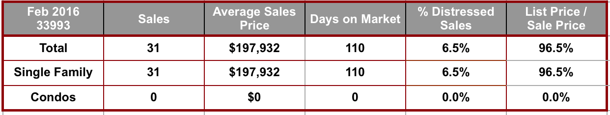 February 2016 Cape Coral 33993 Zip Code Real Estate Stats